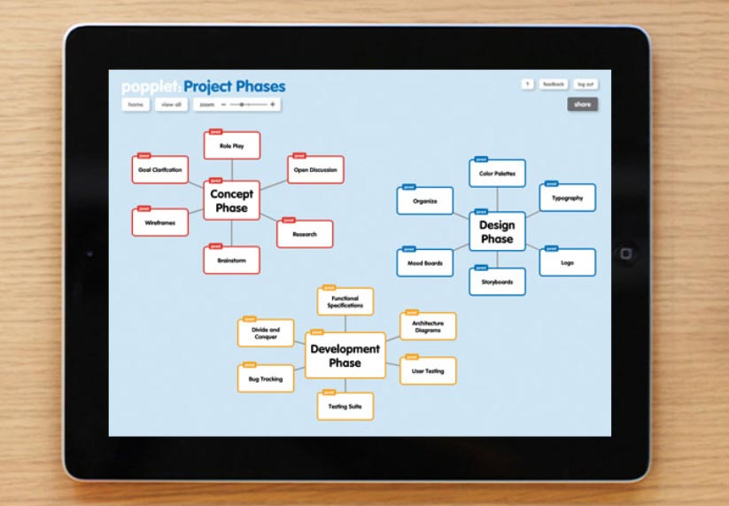 Popplet, aplicación para generar el intercambio de ideas