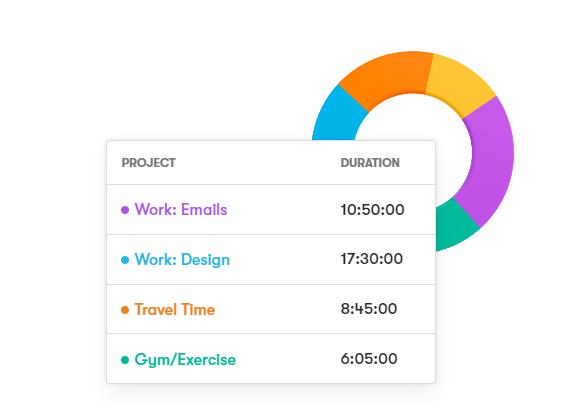 Toogl, solución de control del tiempo para freelance